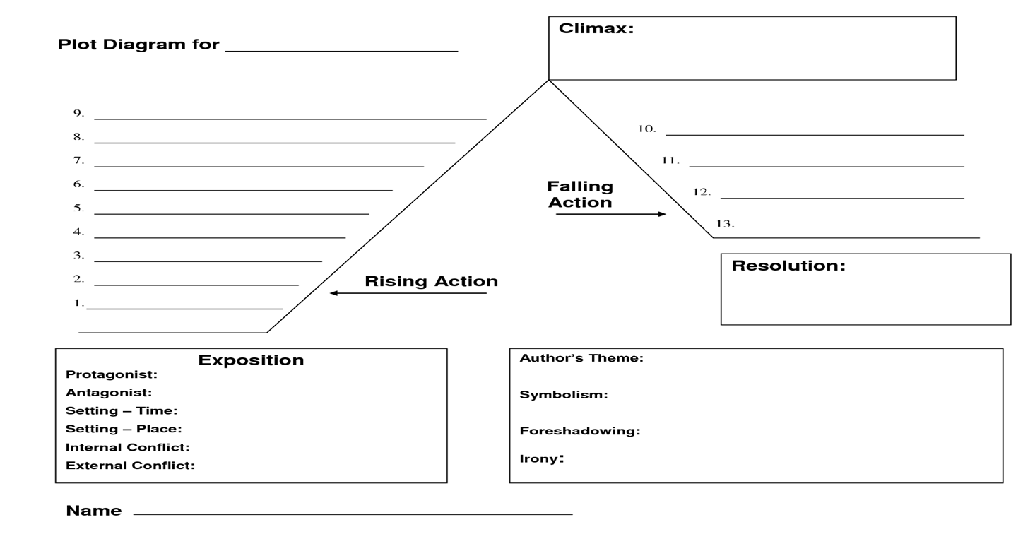 plot diagram template pdf The Biggest Contribution Of Plot